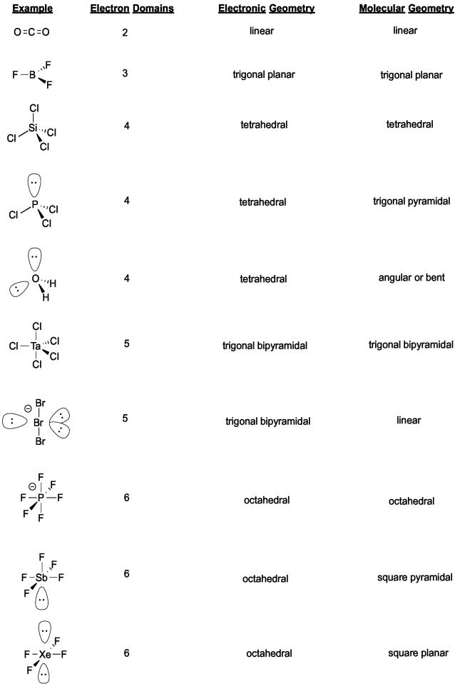 Vsepr Models Worksheet Also Japanese Adjectives Worksheet Also Vba ...