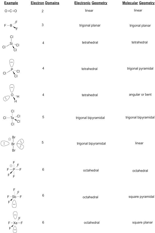 Clf5 Molecular Geometry The molecular geometry isXecl2 Molecular Geometry