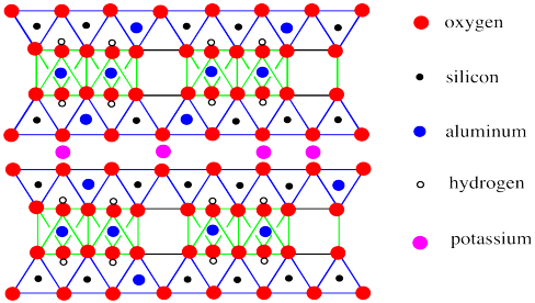 Alumina Octahedral Sheet Structure Of A Silica Tetrahedral