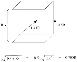 Diagram showing distance from the corner to the edge is smaller than the distance from the corner to the face of a cube. Using Pythagorean's Theorem with two sides of a triangle equalling R, the diagonal is 0.705 times R. Thus the distance from the corner to the center of the face is 0.705 time R. The distance from the corner to the middle of the edge is 0.5 times R.