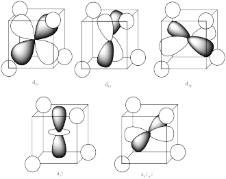 Diagram of d orbitals in a cube with four ligands oriented on alternating corners of the cube. Each ligand is represented by a circle. Two ligands are diagonal from one another in the top corners of the cube. The remaining two are are diagonal from one another in the bottom corners of the cube such that they do not sit directly under the top two. The top three cubes have the dy, dx, and dz orbitals that sit parallel to the front face, side face, and top face, respectively. The bottom two diagrams have the dz-squared and dx-squared-minus-y-squared orbitals inside the cubes.