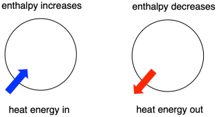 enthalpy change of reaction Enthalpy of neutralization introduction energy changes always accompany chemical reactions if energy, in the form of heat, is liberated the reaction is exothermic.