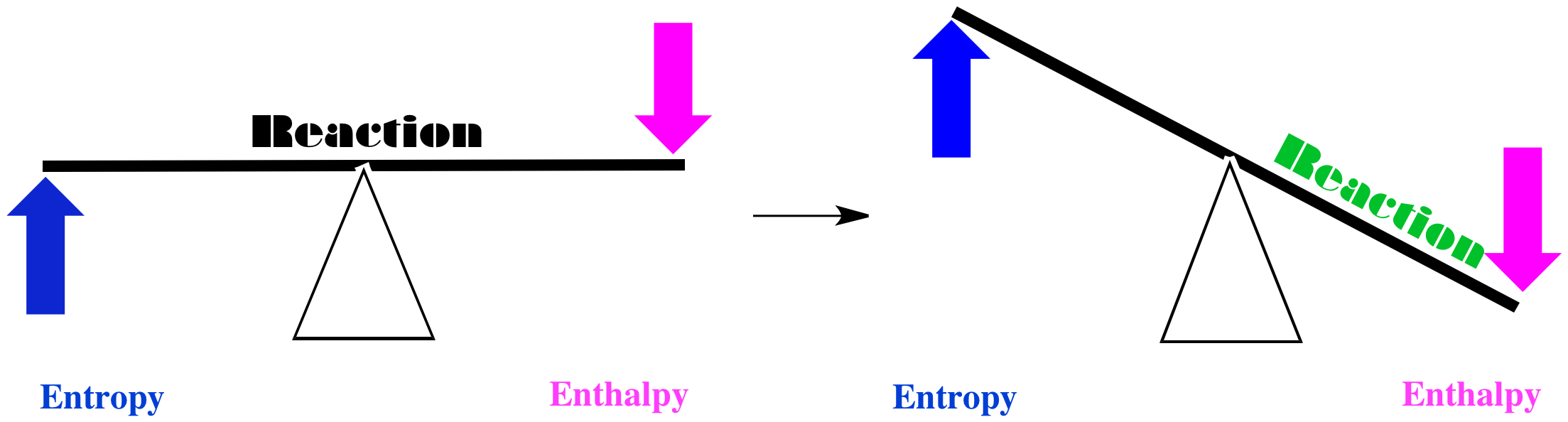 Effect of change in enthalpy and entropy during a reaction.