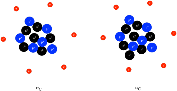 neutrons are also in the nucleus