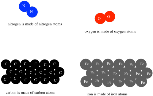 Structure Reactivity Atoms And Proportions