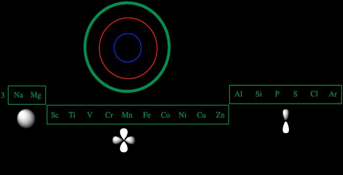 Structure Reactivity Atoms