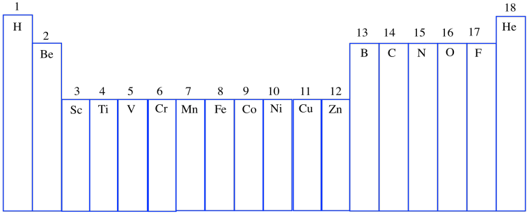 Structure reactivity atoms and proportions so the columns in the periodic table are designed to show us which elements are related to each other what else is shown in the table urtaz Image collections