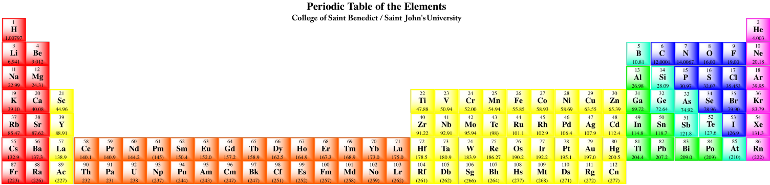 Structure reactivity atoms the periodic table shown with the lanthanides in their proper places urtaz Gallery
