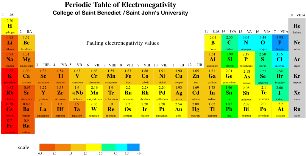 Dipoles the periodic table above shows pauling electronegativity values there are different ways to calculate electronegativity but the pauling scale is very urtaz Choice Image