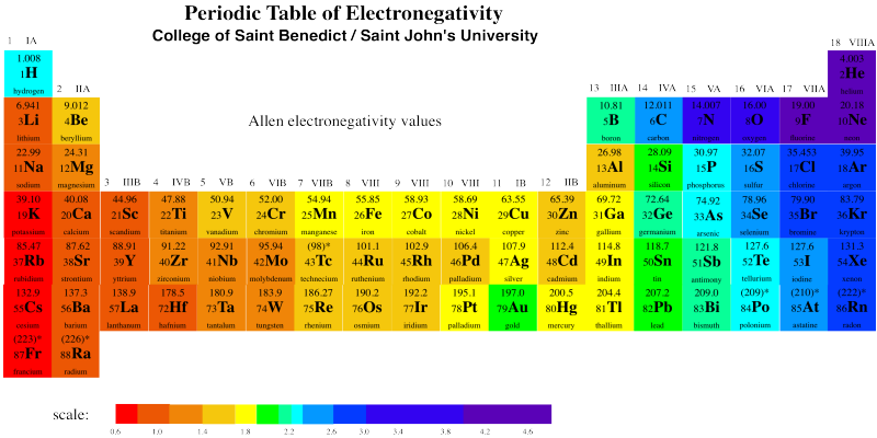 Reactivity Redox