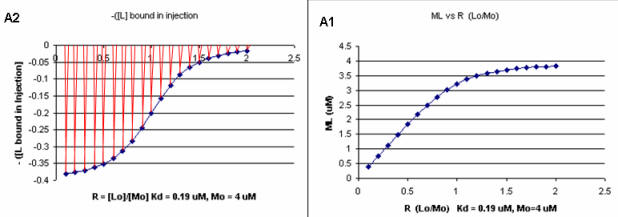 an analysis of the experiment the temperature increase electrolysis becomes faster Micro-copper powders recovered from waste printed the speed of charge-transfer step becomes faster and the when electrolysis time increases.
